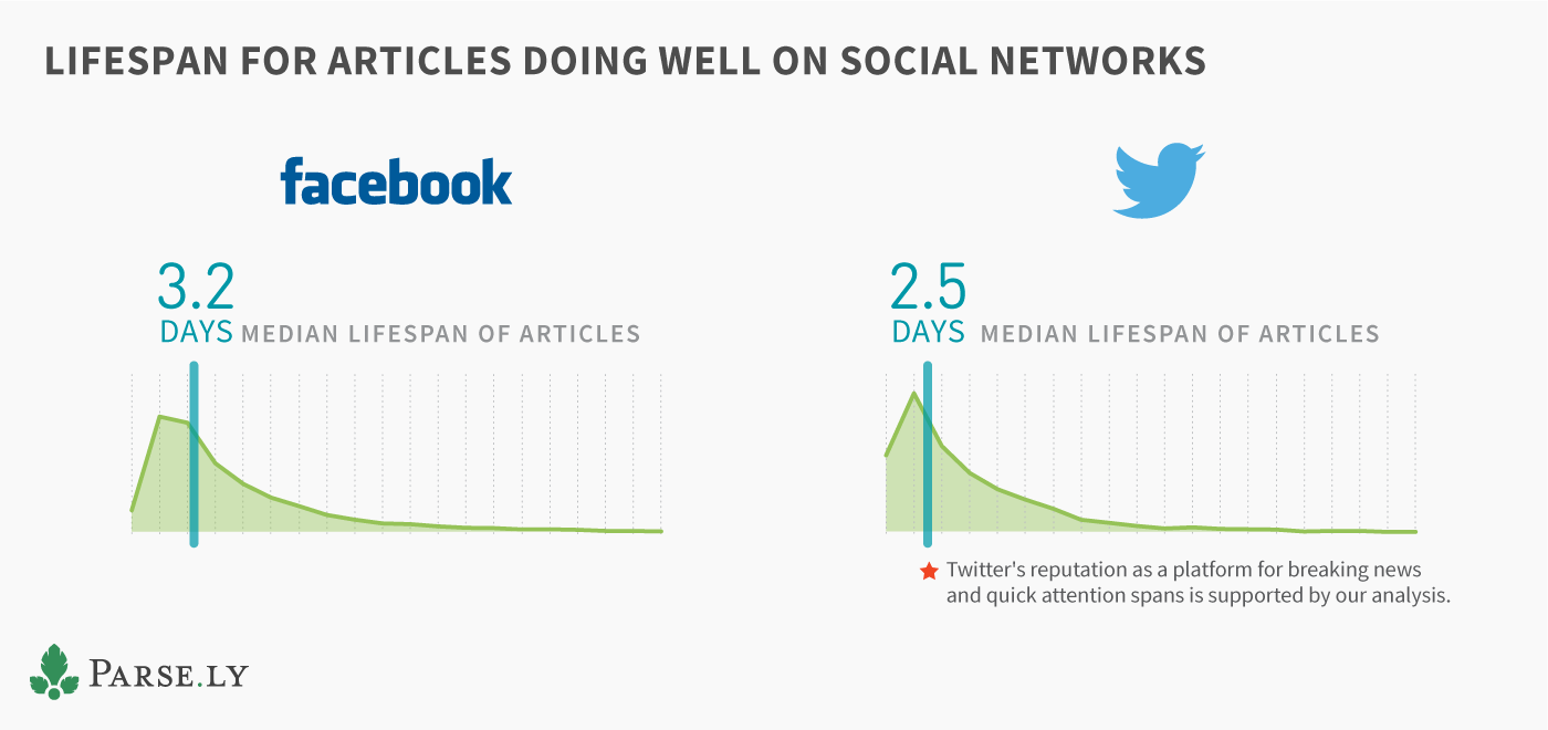 Article Lifespan Social Network Comparison