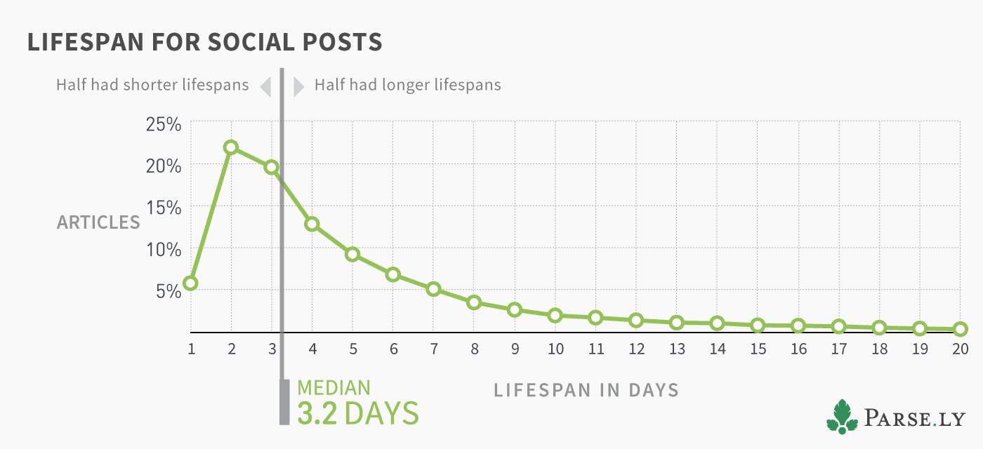 Article Lifespan Social