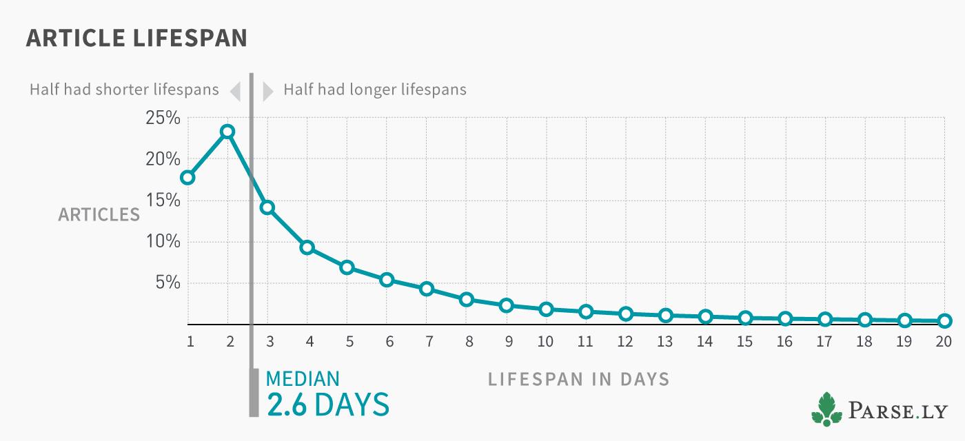 Article Lifespan