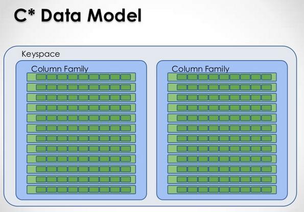 cass_data_model