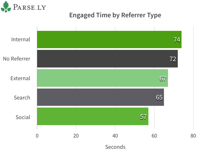 Engaged Time by Referrer