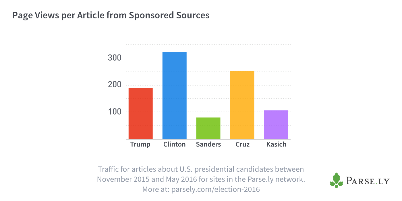 Page Views per Article from Sponsored Sources