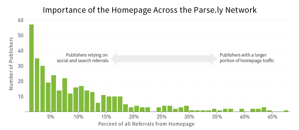 Importance of the Homepage Across the Parse.ly Network