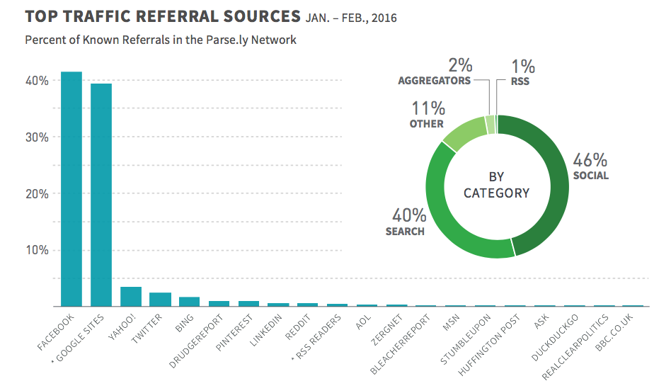 top traffic referral sources, facebook, google