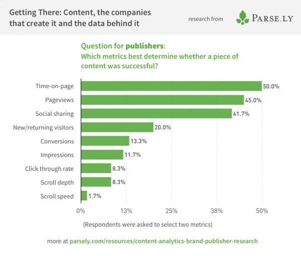 Survey data showing successful metrics for publishers
