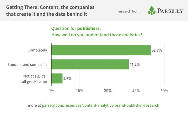 chart showing publishers' understanding of analytics